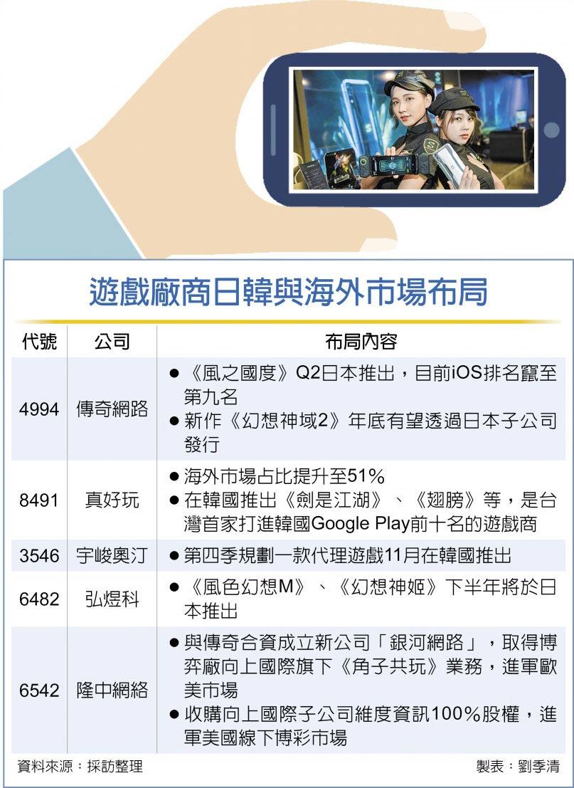 遊戲廠商日韓與海外市場布局