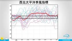 颱風活躍期又來了?一張圖曝真正時間
