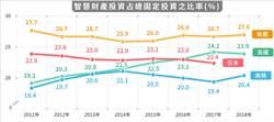 展現軟實力 台智財投資比重超越日韓
