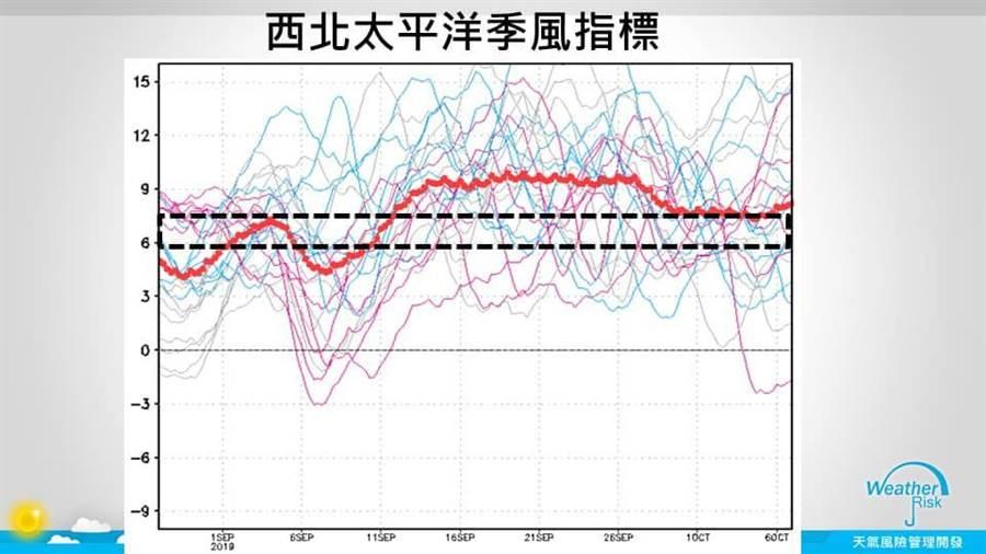 這張圖透露颱風生成的活躍期。(圖/賈新興臉書)