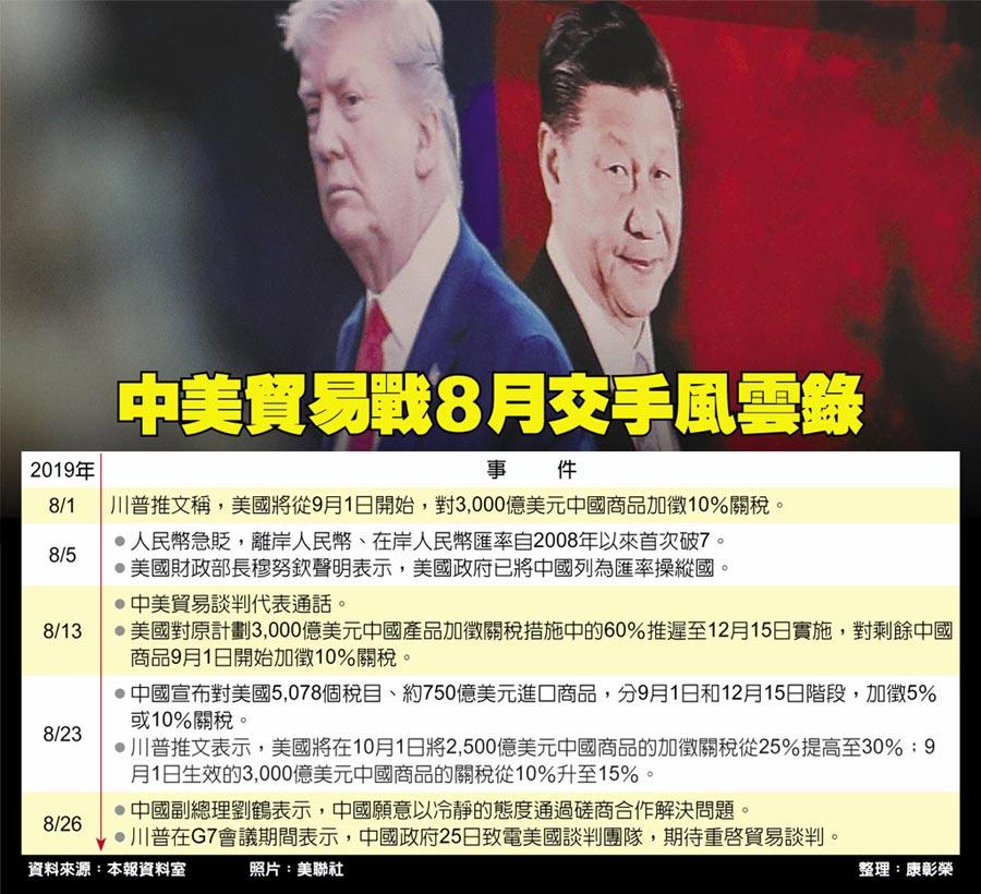 中美貿易戰8月交手風雲錄