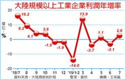 7月工業利潤增速 意外轉正