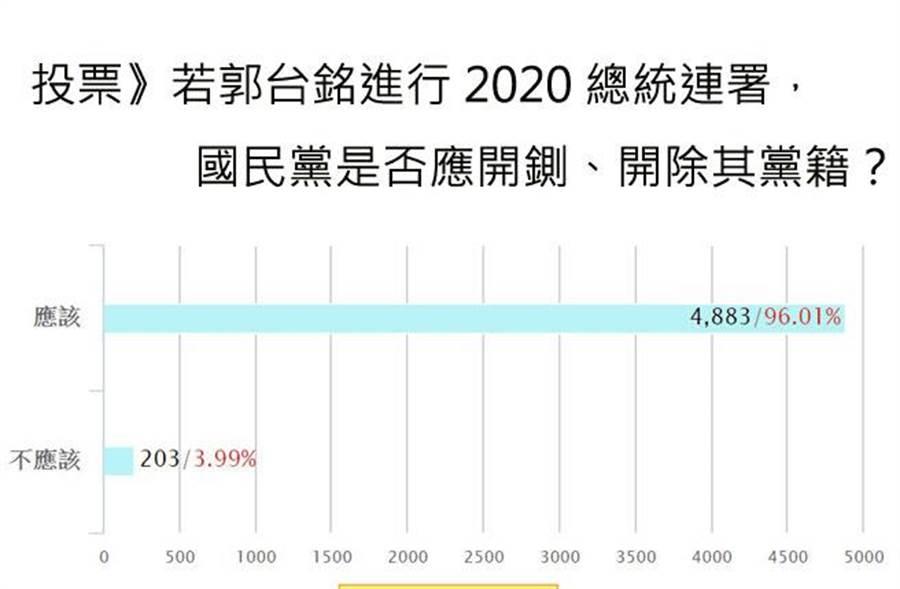 若郭董進行總統參選連署?網路投票96%贊成開鍘。