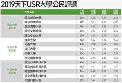 台灣最好的大學評選 你的大學上榜了嗎?
