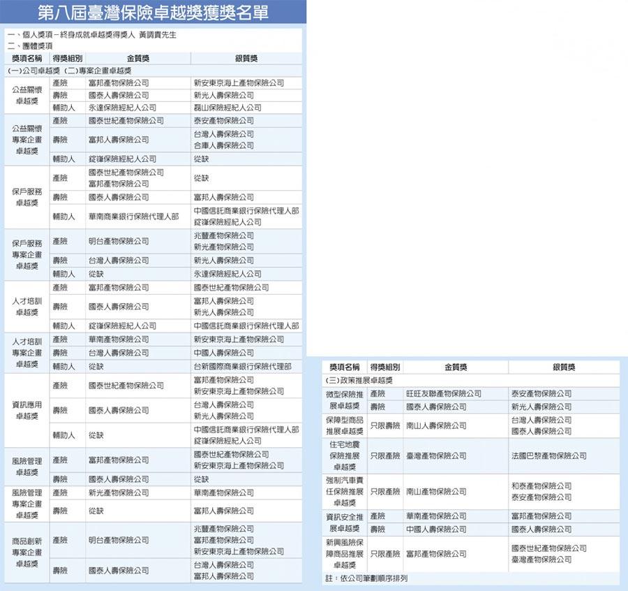 第八屆臺灣保險卓越獎獲獎名單