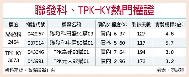 聯發科、TPK-KY熱門權證