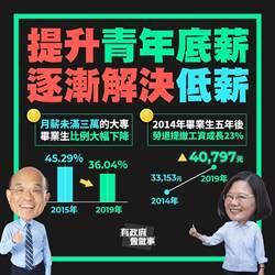 蘇:月薪不到3萬新鮮人比例下降