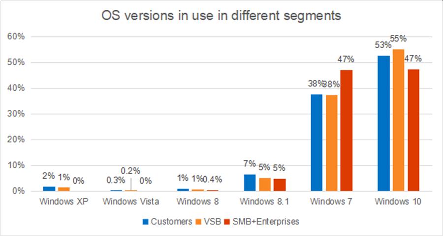 防毒軟體服務公司卡巴斯基(Kaspersky)調查,有相當大量的用戶仍舊在使用 Windows 7。(圖/翻攝securityweek.com)