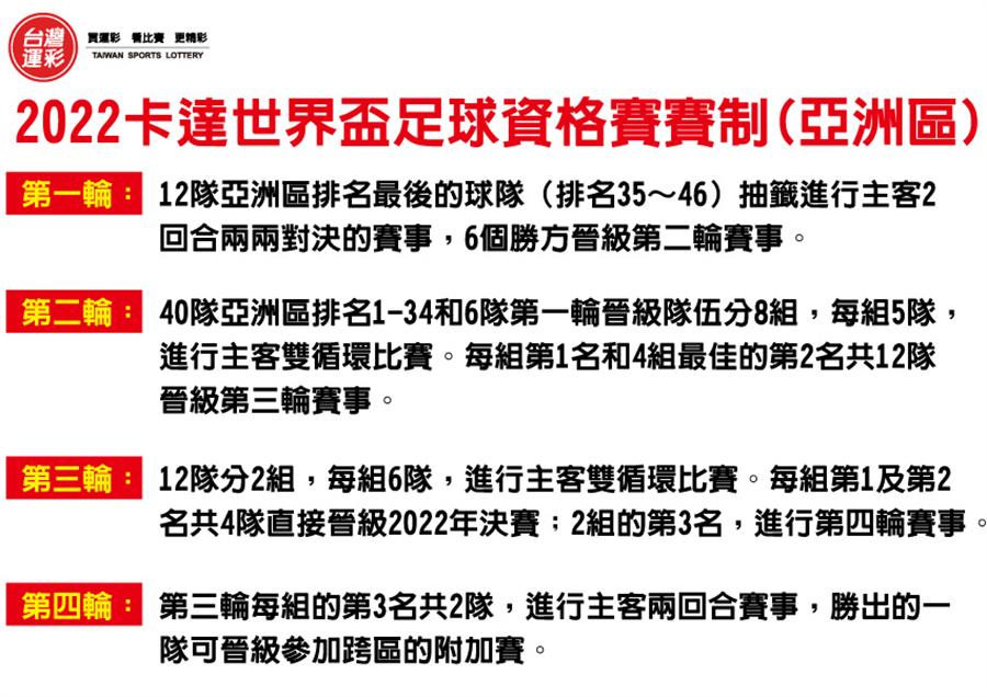2022卡達世界盃足球亞洲區賽制。(台灣運彩提供)