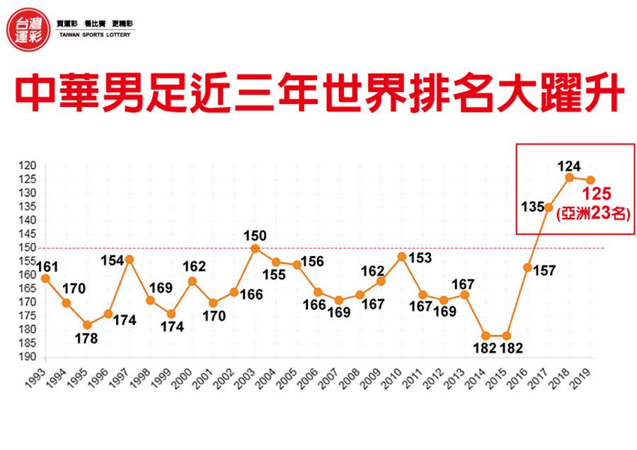 1993-2019中華男子足球世界排名。(台灣運彩提供)