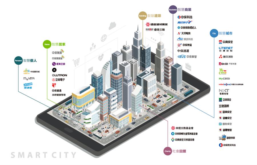 「智慧城市 多元佈局」,中保科技集團事業群