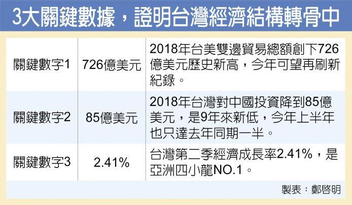 3大關鍵數據,證明台灣經濟結構轉骨中