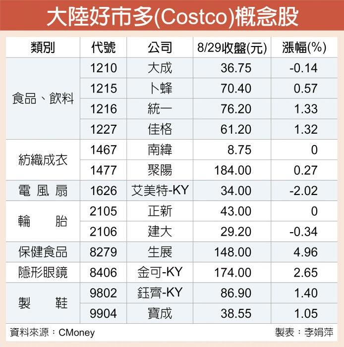 大陸好市多(Costco)概念股