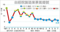 貿易戰掣肘 製造業景氣連九藍