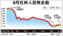 人民幣重貶 8月在岸價跌近4%