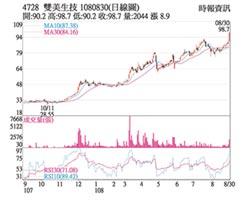 熱門股-雙美強攻漲停 股價新高