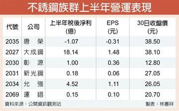 唐榮不銹鋼價連漲 下游廠擬跟進