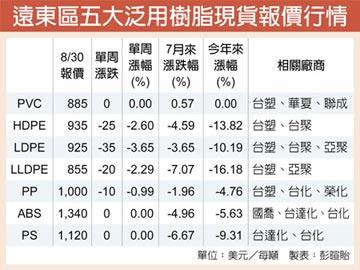 成本+供需走堅 台塑、華夏營運加分