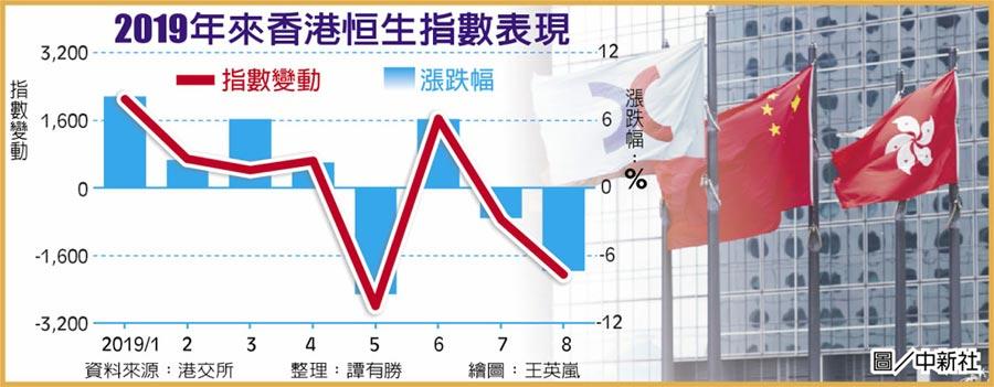 2019年來香港恒生指數表現