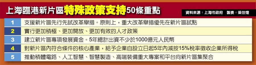 上海臨港新片區特殊政策支持50條重點