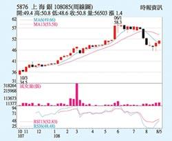 上海銀 獲利動能強勁