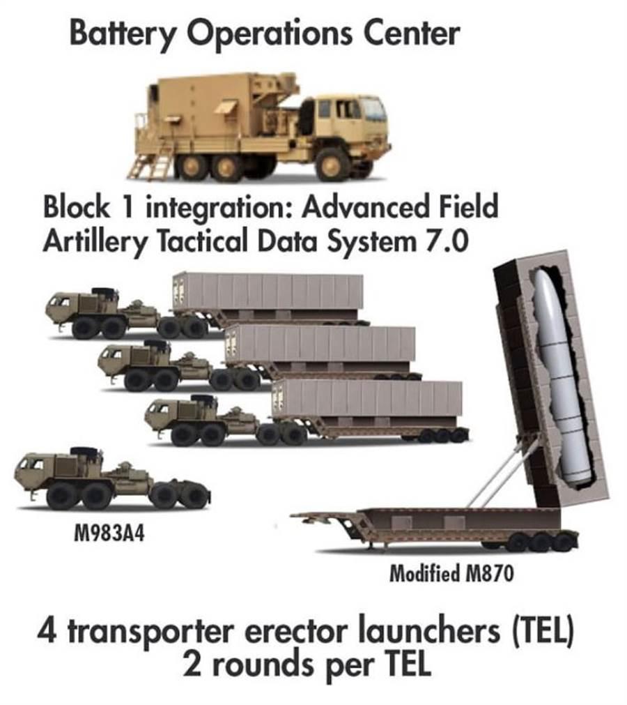 美國陸軍計畫,高超音武器是一種機動發射車。(圖/美國陸軍)