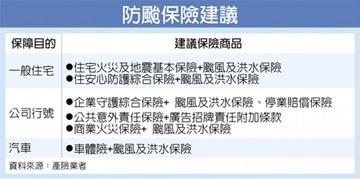 颱風洪水險 減少豪雨災損