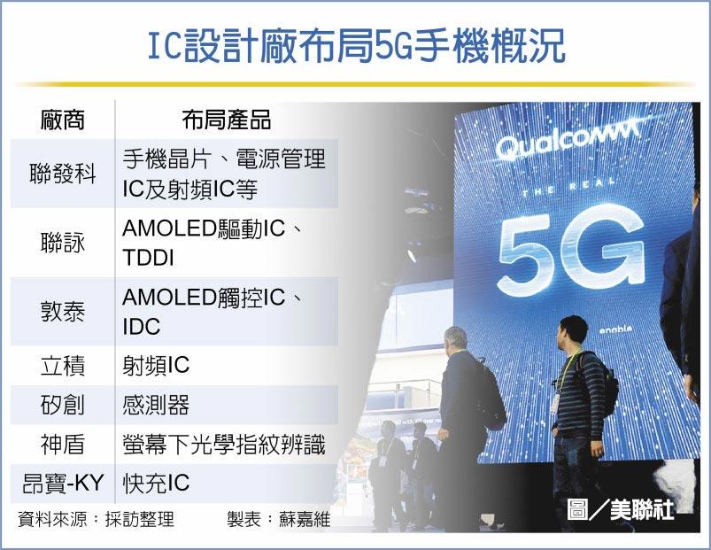 IC設計廠布局5G手機概況圖/美聯社