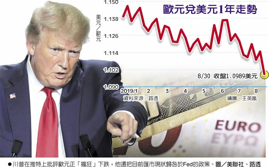 歐元兌美元1年走勢  ●川普在推特上批評歐元正「瘋狂」下跌,他還把目前匯市現狀歸咎於Fed的政策。圖/美聯社、路透