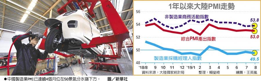 1年以來大陸PMI走勢 中國製造業PMI已連續4個月位在50景氣分水嶺下方。圖/新華社