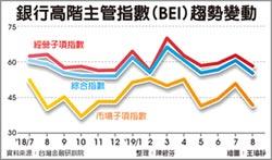 銀行業投資操作風險升高 局勢多變 8月BEI今年最低