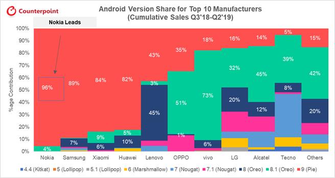 市調機構調查主要 Android 品牌當前旗下手機的 Android 版本。(圖/翻攝Counterpoint)