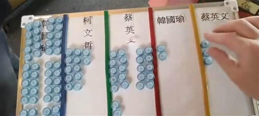 竹北市場街頭調查,韓國瑜得到62票支持輾壓蔡柯。(圖片翻拍自桃園孫先生的Youtube)