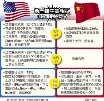 中美關稅戰全面開打 影響難估計