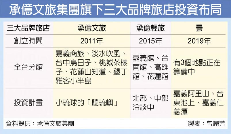 承億文旅集團旗下三大品牌旅店投資布局