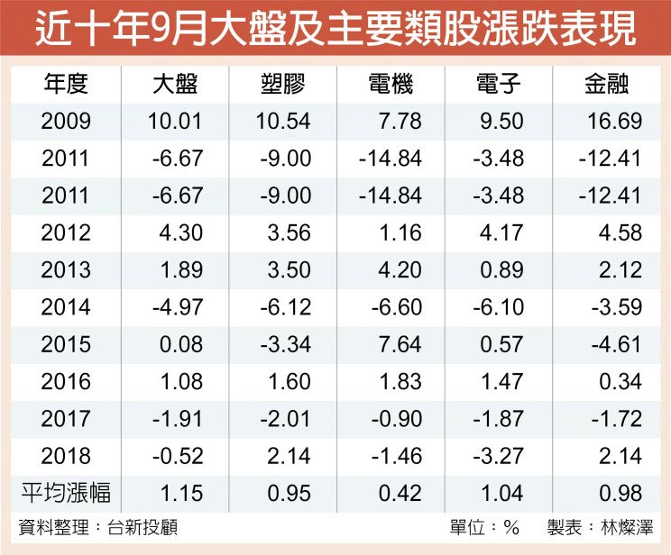 近十年9月大盤及主要類股漲跌表現