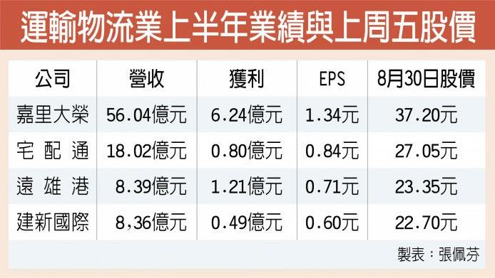 運輸物流業上半年業績與上周五股價