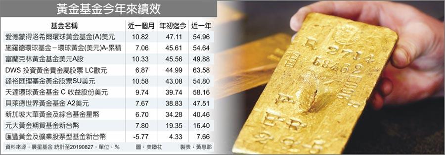 黃金基金今年來績效