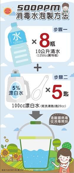 台南出現2例腸病毒 71型感染併發重症