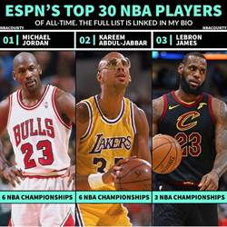 NBA》史上最佳前30 喬丹第1詹姆斯第3