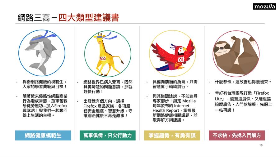Mozilla(美商謀智)發布「台灣網路健康調查報告」,面對四大類型受訪者提出對應之道。(Mozilla提供/黃慧雯台北傳真)