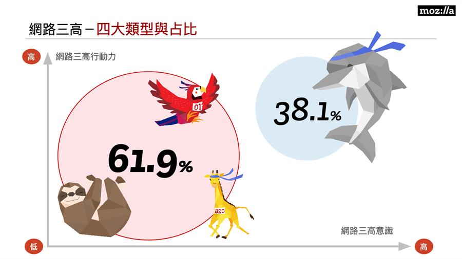 Mozilla(美商謀智)發布「台灣網路健康調查報告」,將受訪者區分為四大類型。(Mozilla提供/黃慧雯台北傳真)