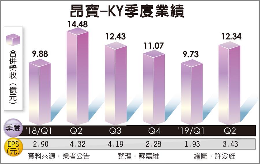昂寶-KY季度業績
