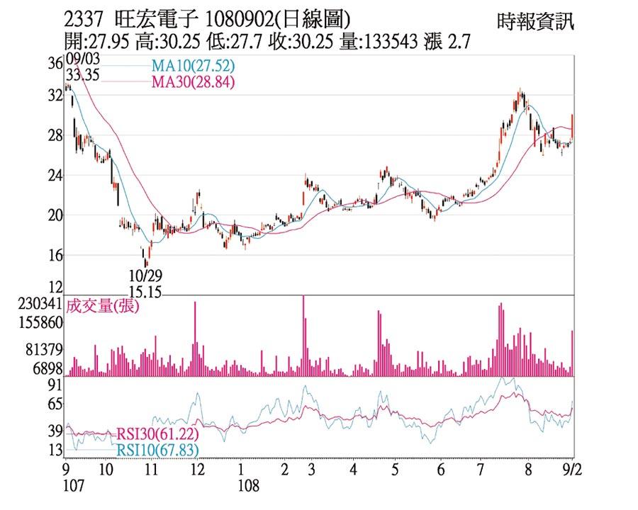 2337 旺宏電子 1080902(日線圖)
