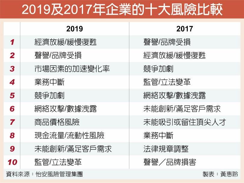 2019及2017年企業的十大風險比較