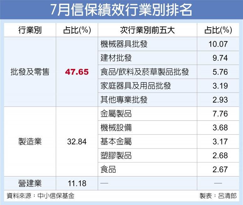 7月信保績效行業別排名