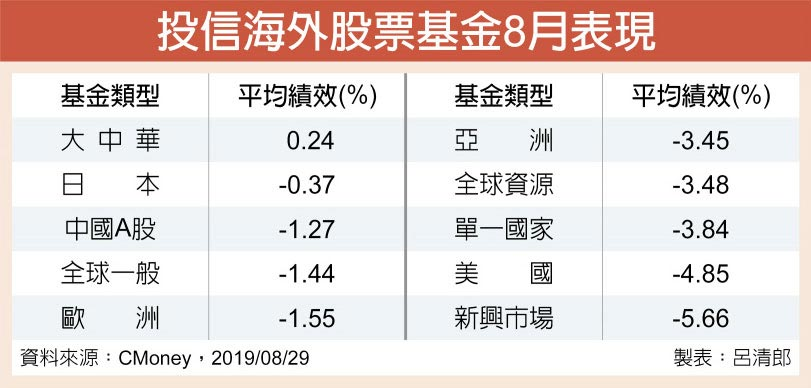 投信海外股票基金8月表現
