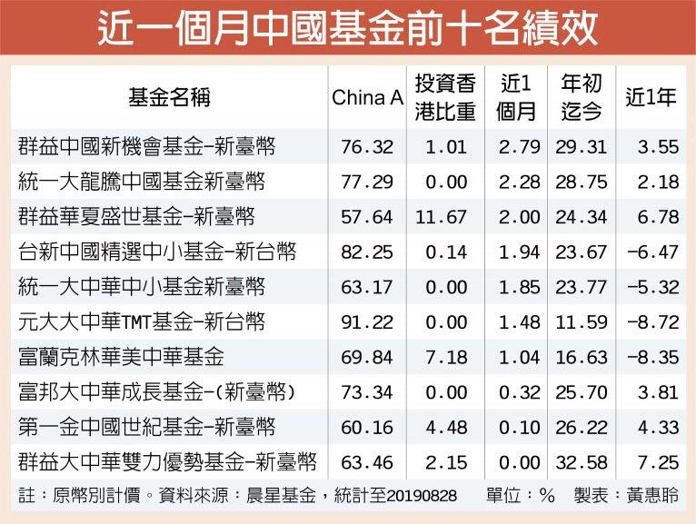 近一個月中國基金前十名績效