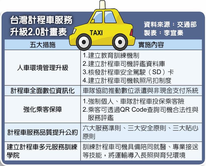 台灣計程車服務升級2.0計畫表