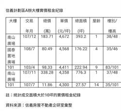 國泰置地廣場租金創紀錄   每坪4568元信義計劃區第二高